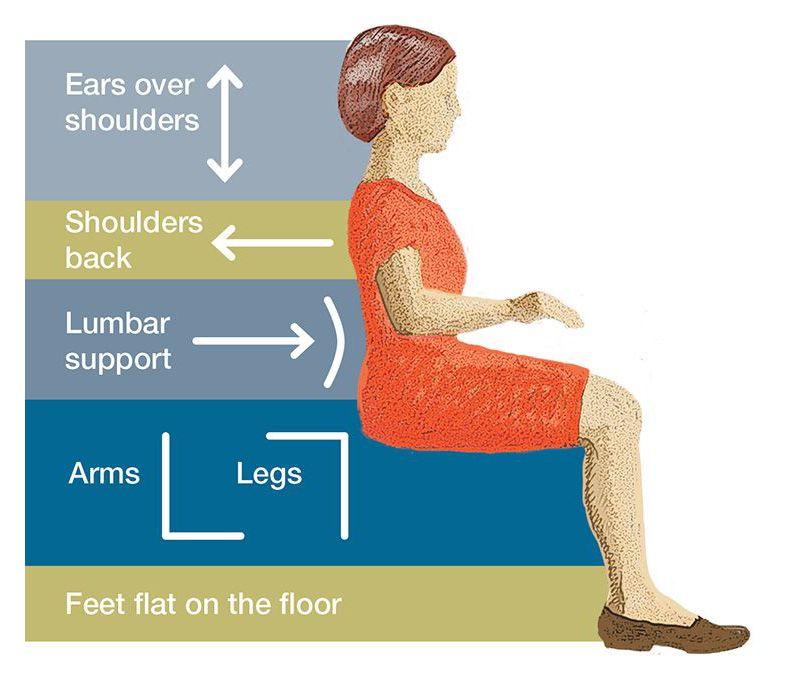 OF 1-27-15 Posture